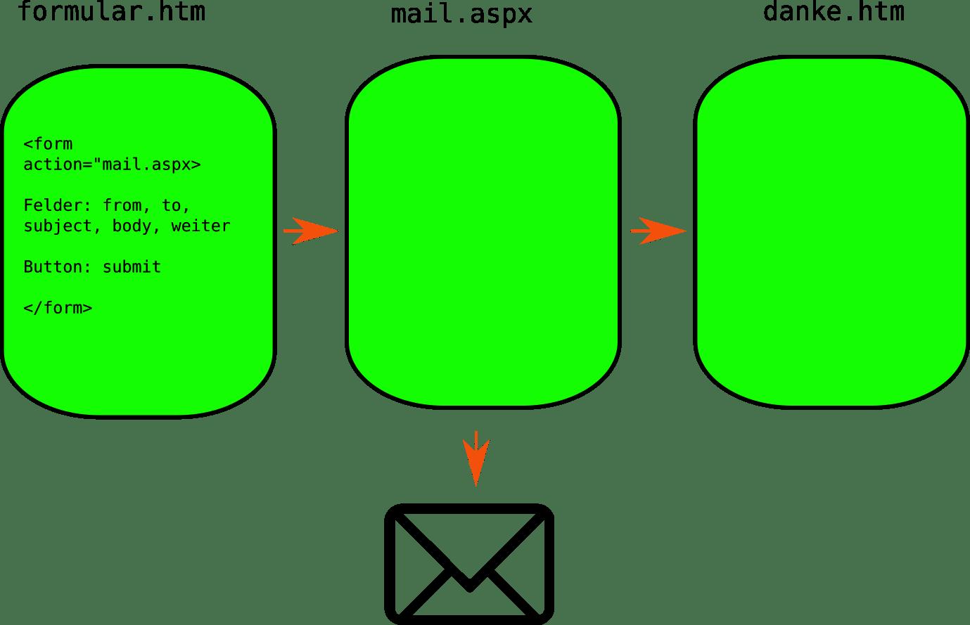 Klassisches Mailformular