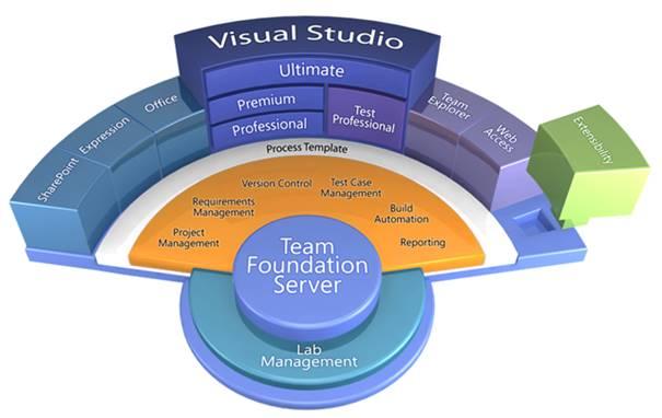 Software Qualitätssicherung