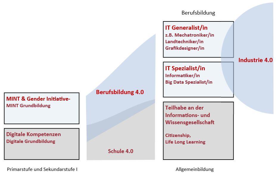 Digitalisierung und Industrie 4.0 im österreichischen Bildungswesen