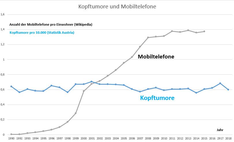 Kopftumore und Mobilfunk