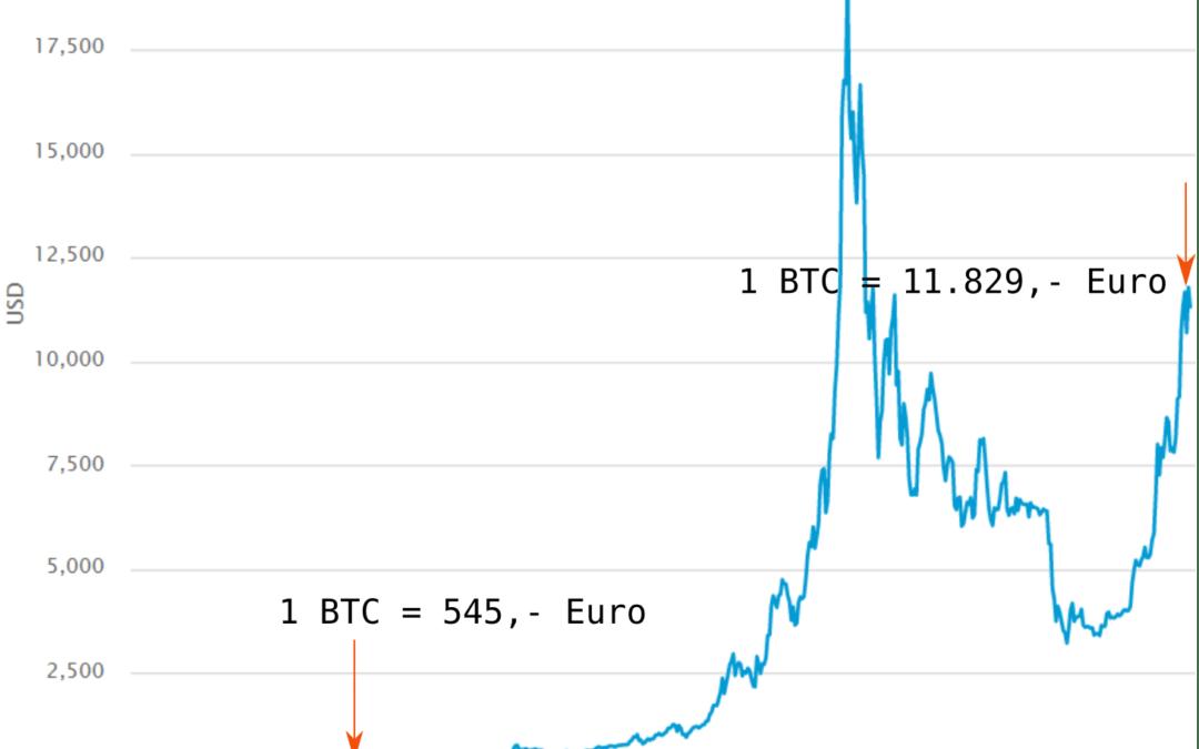 Bitcoin V – Unverhofft kommt oft