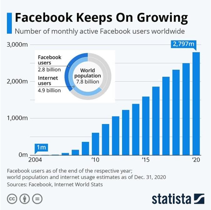 Allen Unkenrufen zum Trotz: Facebook wächst beständig