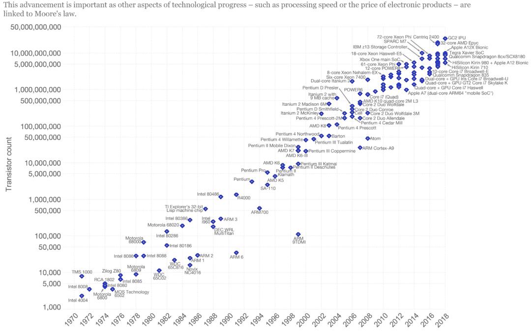 Historische Entwicklung der Informationstechnologie
